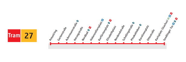 Route graphic of line 27